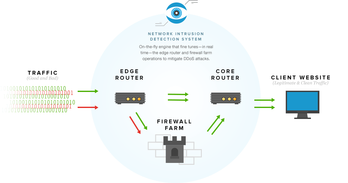 Free DDOS-Protection For All Services